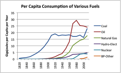 Oil Is Used Most Followed By Coal Then Natural Gas